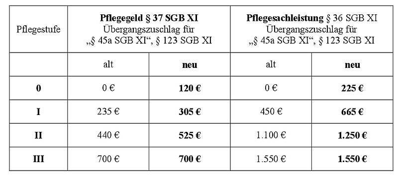 Neue Sachleistungsbeträge § 36 SGB XI und § 123 SGB XI