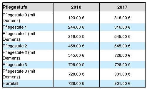 Pflegegelderhöhung ab Januar 2017